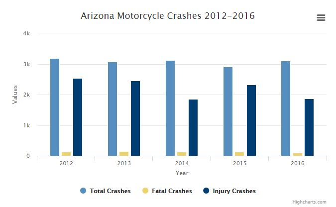 Phoenix motorcycle accident attorney